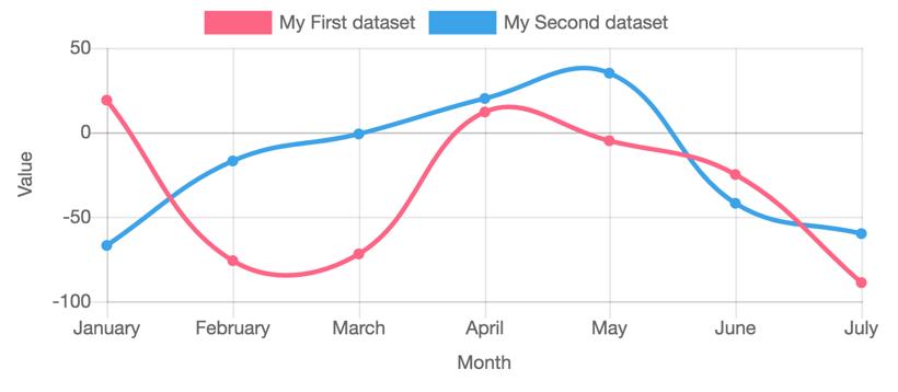 Chart.jsの曲線グラフの表示例