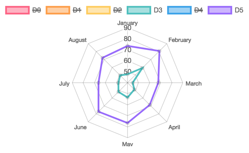 Chart.jsのレーダーチャートの表示例