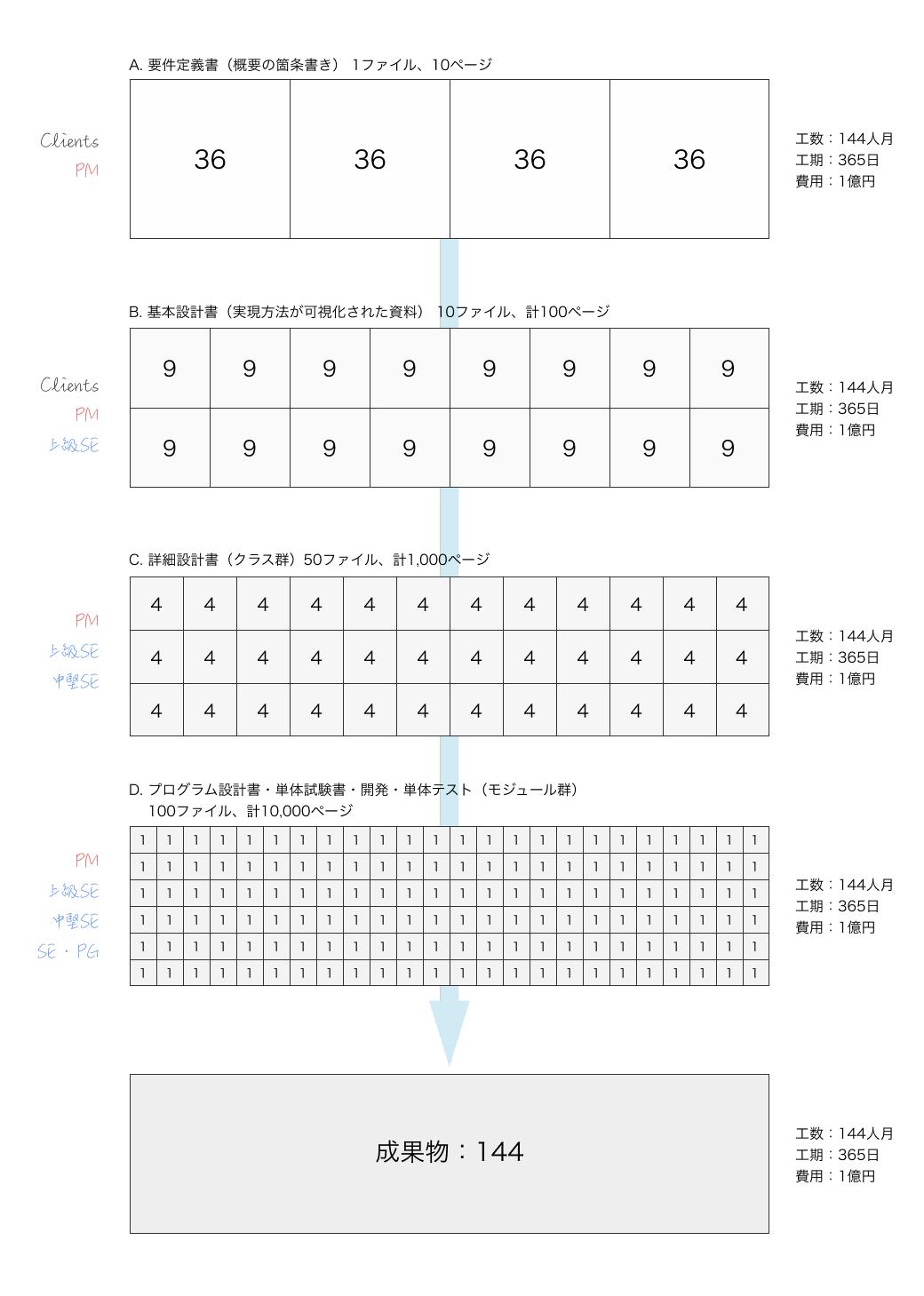 ウォーターフォールにおける各工程の粒度(説明が煩雑に煩雑になるため、結合テスト以降は省略しています)